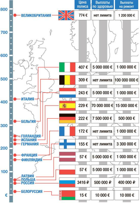 инфографика по ОСАГО